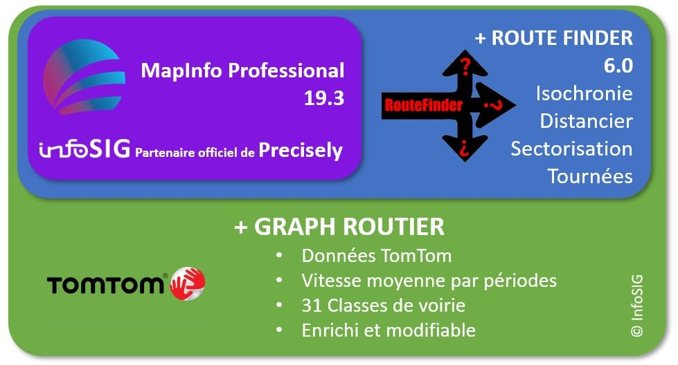 MapInfo routefinder et Graph routier